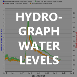 How to Use the Hydrograph